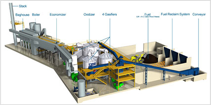 BBPL Gasification System